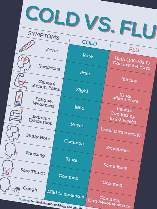 can you take cold medicine with tamiflu